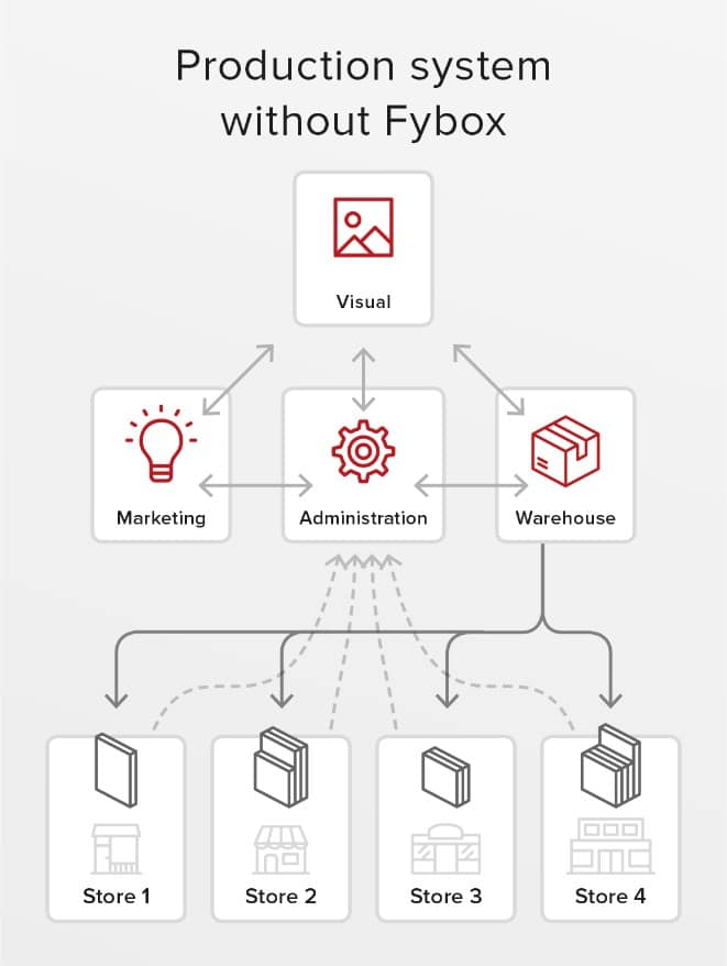 total cost of ownership _ Fybox - platform