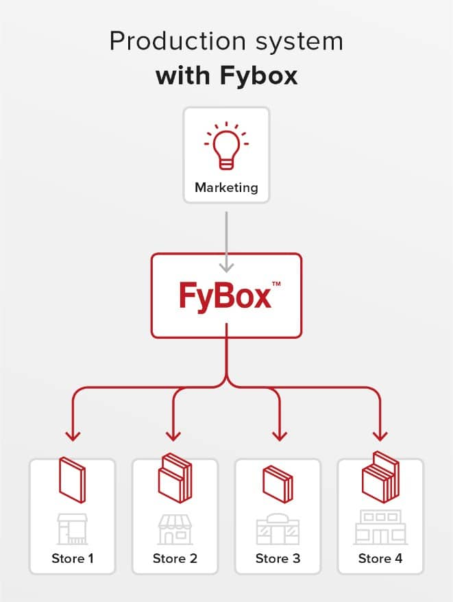 total cost of ownership _Fybox - platform